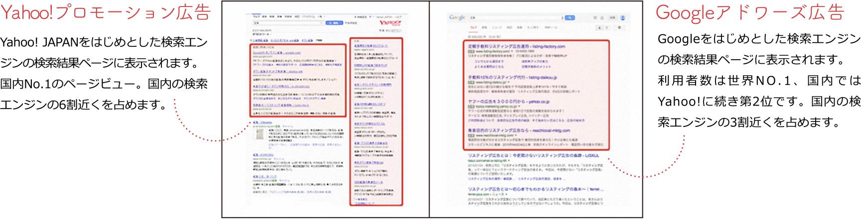 Yahoo!プロモーション広告 Yahoo! JAPANをはじめとした検索エンジンの検索結果ページに表示されます。 国内No.1のページビュー。国内の検索エンジンの6割近くを占めます。Googleアドワーズ広告 Googleをはじめとした検索エンジンの検索結果ページに表示されます。 利用者数は世界NO.1、国内ではYahoo!に続き第2位です。国内の検索エンジンの3割近くを占めます。